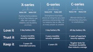 Infographic - C Series, G Series, X Series
